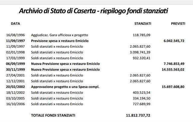 Stanziamento-fondi-negli-anni-per-archivio-di-Stato-Caserta---M5S