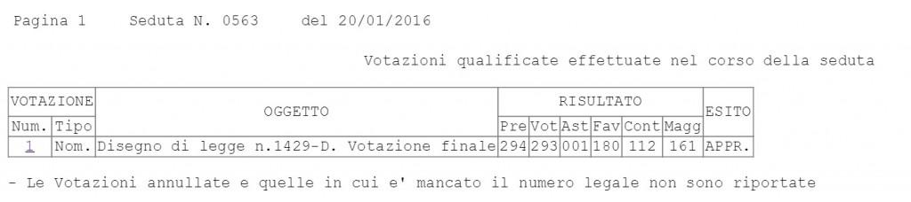 VOTAZIONE FINALE