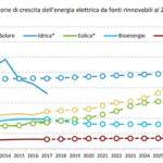 Moronese (M5S) su piano energia-clima bene strada intrapresa